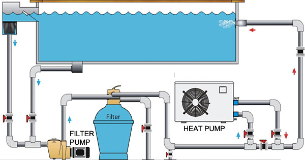 Electric Pool Heaters - All Temp Solutions Inc