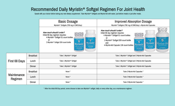 Myristin Softgels Dosage copy.png