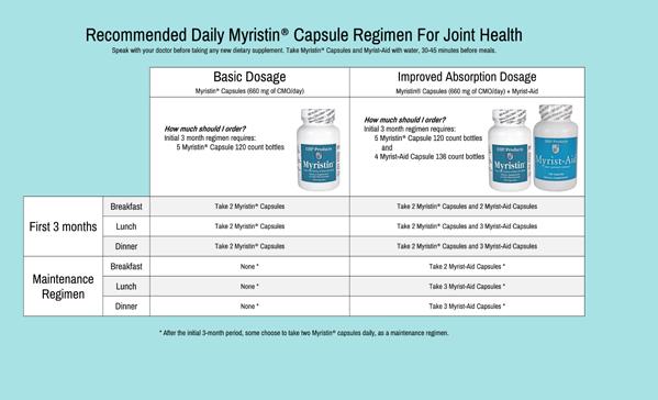 Myristin Capsules Dosage copy.png