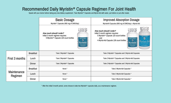 Myristin Capsules Dosage copy.png