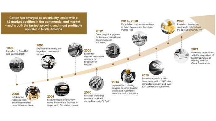Cotton_Timeline.png